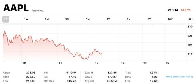 Xin lỗi nhà đầu tư, Apple không còn là công ty nghìn tỷ USD-2