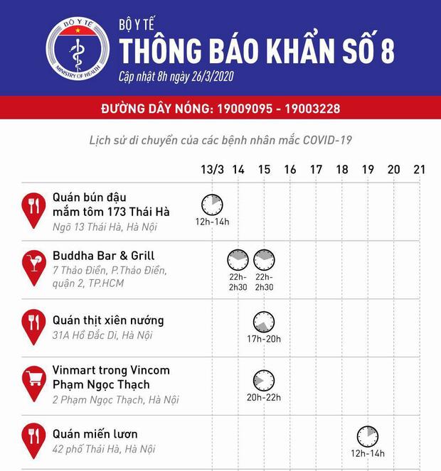 Bộ Y tế phát thông báo khẩn 5 địa điểm ăn uống và vui chơi mà các ca bệnh Covid-19 từng đến ở Hà Nội và Sài Gòn-1