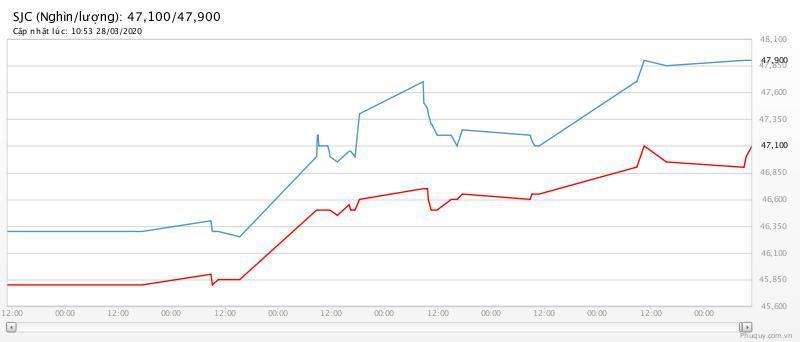 Giá vàng hôm nay 29/3: Một tuần tăng giá mạnh liên tục-1
