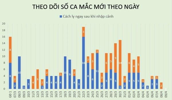 Việt Nam chưa có thêm ca mắc Covid-19, hơn 50% bệnh nhân phục hồi-1