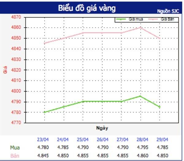 Giá vàng hôm nay 3/5: Giá đứng cao, giao dịch giảm-1