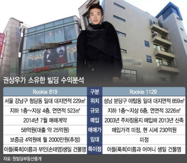 Bất ngờ trước khối bất động sản khổng lồ lên tới hơn 1.300 tỷ đồng của tài tử Nấc thang lên thiên đường Kwon Sang Woo-2