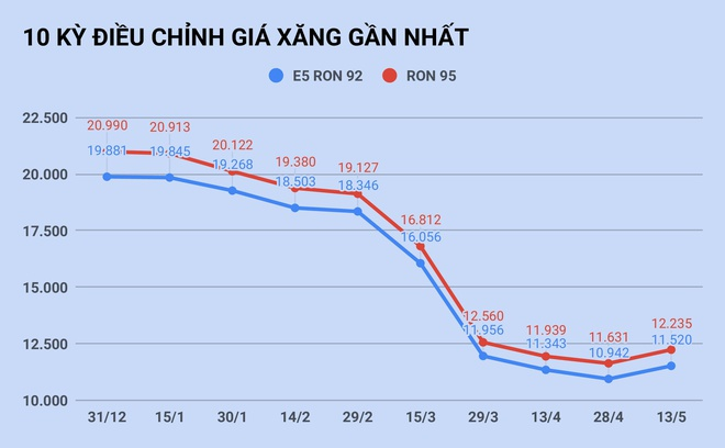 Giá xăng tăng lần đầu tiên sau 5 tháng-1