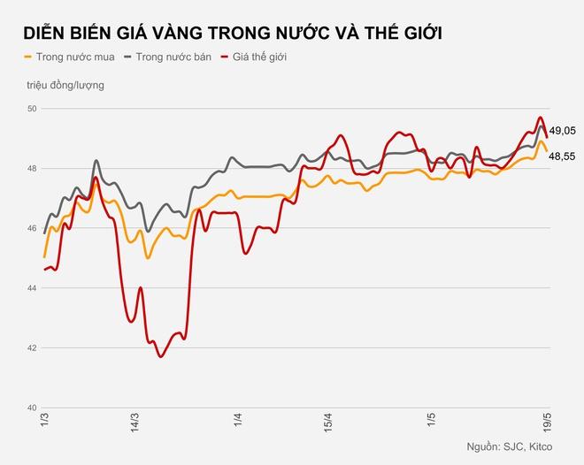 Giá vàng hôm nay 19/5: Vàng giảm mạnh sau khi vượt đỉnh lịch sử-1