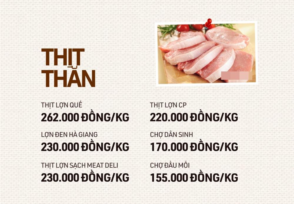 Cùng so sánh bảng giá các bộ phận thịt lợn mà nhiều gia đình vẫn hay ăn để xem nên mua như nào sẽ được lợi nhất-5