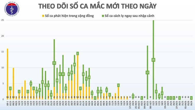 Việt Nam ghi nhận thêm một ca mắc Covid-19 mới-1