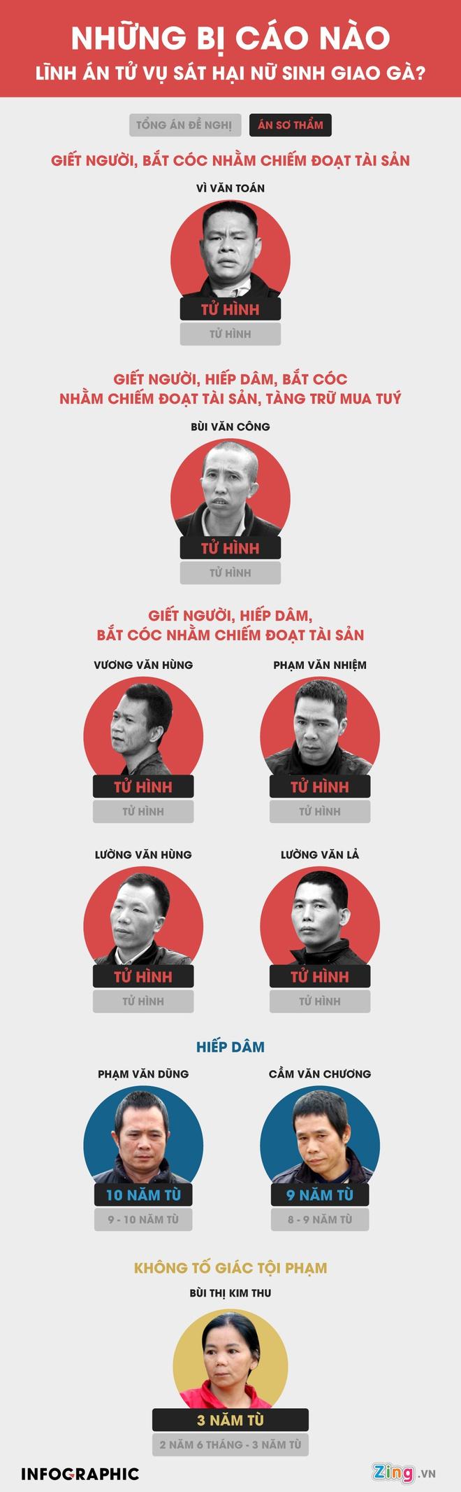 Bố nữ sinh giao gà ở Điện Biên kiến nghị không tử hình 6 bị cáo-3
