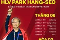 Thống kê 'đáng sợ' của HLV Park Hang-seo khiến các đối thủ không muốn Việt Nam trở thành chủ nhà AFF Cup 2020