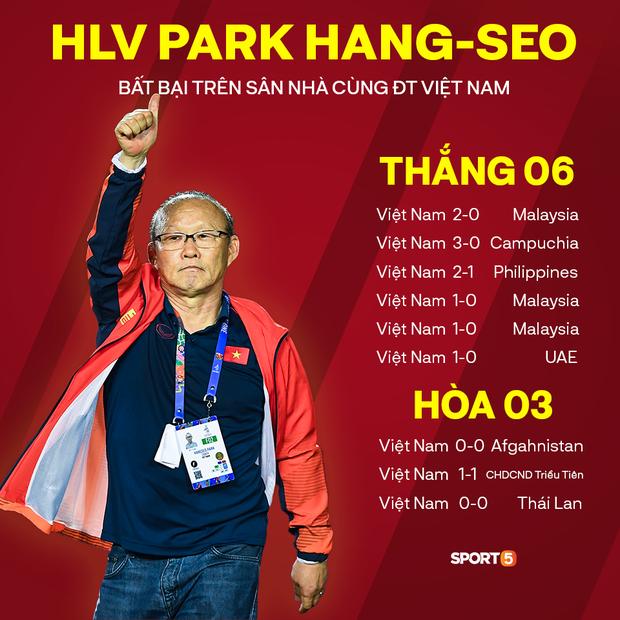 Thống kê đáng sợ của HLV Park Hang-seo khiến các đối thủ không muốn Việt Nam trở thành chủ nhà AFF Cup 2020-1