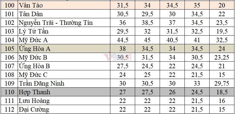 Điểm chuẩn vào lớp 10 công lập ở Hà Nội trong 5 năm qua-5