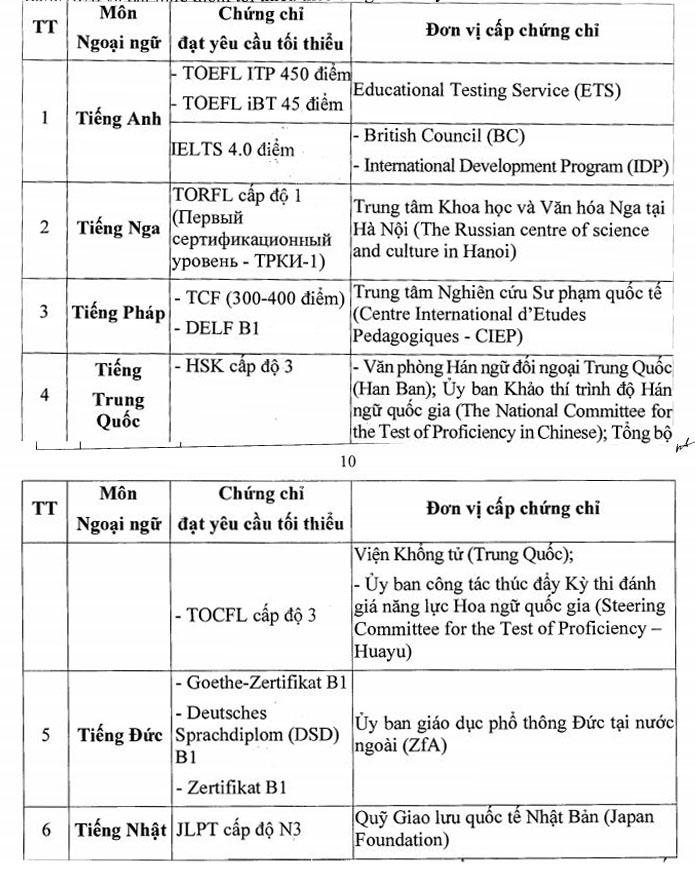 Học sinh lưu ý: Những trường hợp sau đây được miễn thi Ngoại ngữ tốt nghiệp THPT 2020-1