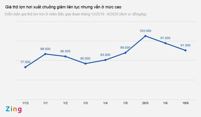 Giá lợn hơi xuống thấp nhất 2 tháng-1