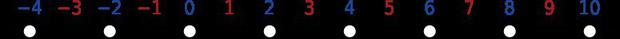 Câu đố 99% người lớn trả lời sai: Số chẵn nhỏ nhất có một chữ số là 0 hay 2?-2