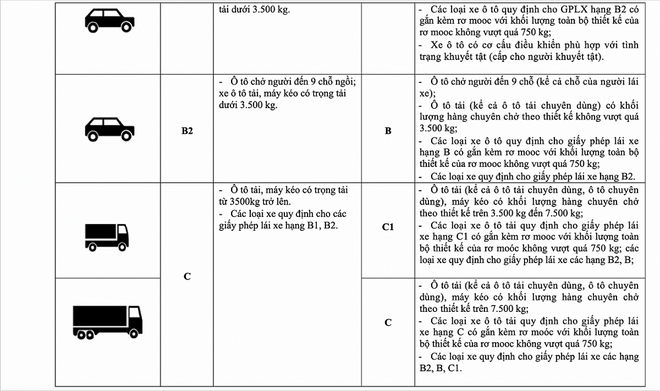Vụ trưởng Quản lý phương tiện: Không có chuyện bằng A1 không được lái xe SH và bằng B1 không được lái ô tô-4