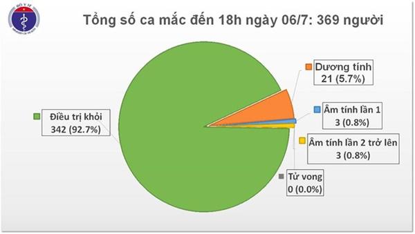 Việt Nam có thêm 14 ca mắc Covid-19 nhập cảnh, 81 ngày không có ca nhiễm trong cộng đồng-1
