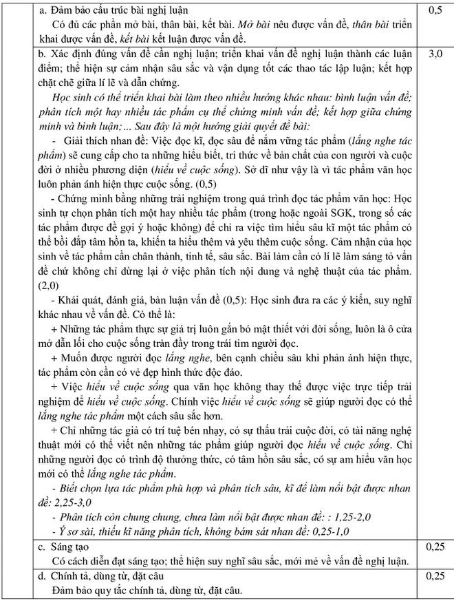 Đáp án chính thức 3 môn Toán, Ngữ Văn, tiếng Anh vào lớp 10 TP.HCM-4