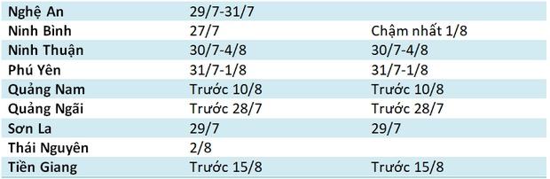 Thông tin mới nhất về thời gian công bố điểm thi vào lớp 10 của TP HCM-3