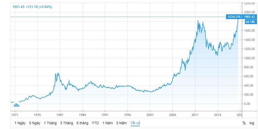 Giá vàng tăng chưa dừng, kỷ lục 56 triệu/lượng sẽ bị phá vỡ nhanh-2