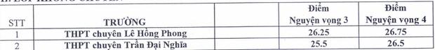 TP.HCM công bố điểm trúng tuyển vào lớp 10 chuyên năm 2020: Cao nhất 38,5 điểm-4
