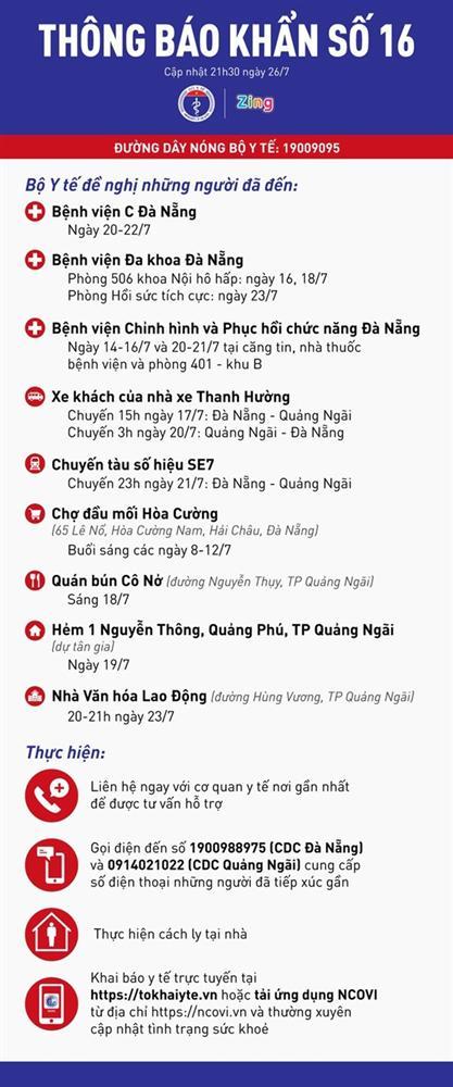 Chủng SARS-CoV-2 ở Đà Nẵng lây lan nhanh nhưng độc lực không tăng-2