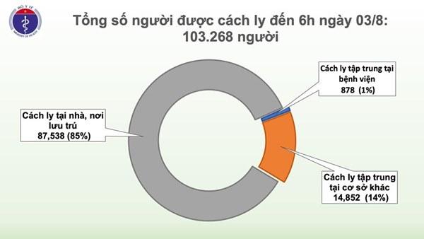 Thêm 1 ca mắc mới COVID-19 ở Quảng Ngãi, Việt Nam có 621 ca bệnh-3