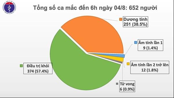 Thêm 10 ca mắc mới COVID-19 có liên quan đến BV Đà Nẵng, Việt Nam có 652 ca-2