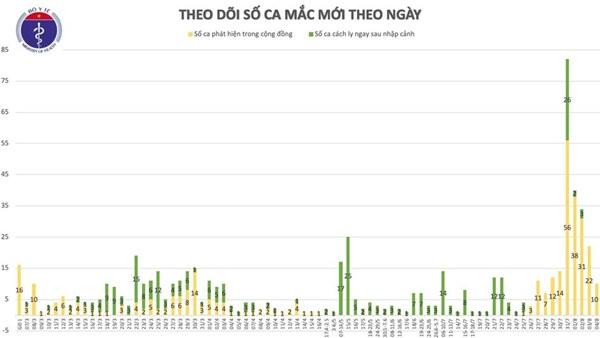 Thêm 10 ca mắc mới COVID-19 có liên quan đến BV Đà Nẵng, Việt Nam có 652 ca-3