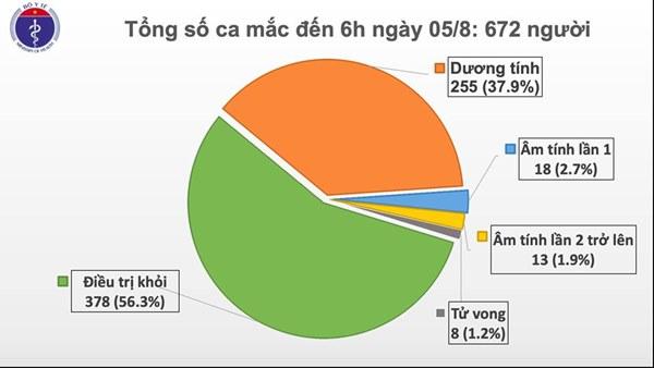 Thêm 2 ca mắc mới COVID-19 ở Quảng Nam liên quan đến BV Đà Nẵng, Việt Nam có 672 ca-1