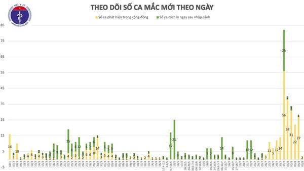 Thêm 2 ca mắc mới COVID-19 ở Quảng Nam liên quan đến BV Đà Nẵng, Việt Nam có 672 ca-2