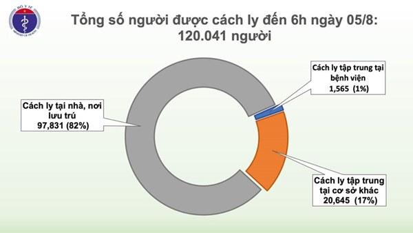 Thêm 2 ca mắc mới COVID-19 ở Quảng Nam liên quan đến BV Đà Nẵng, Việt Nam có 672 ca-3