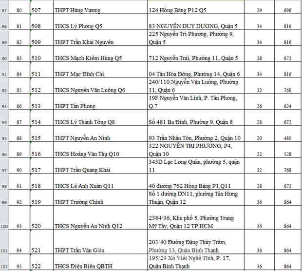 Thi tốt nghiệp THPT: 115 điểm thi của TP.HCM được bố trí ở những đâu?-6