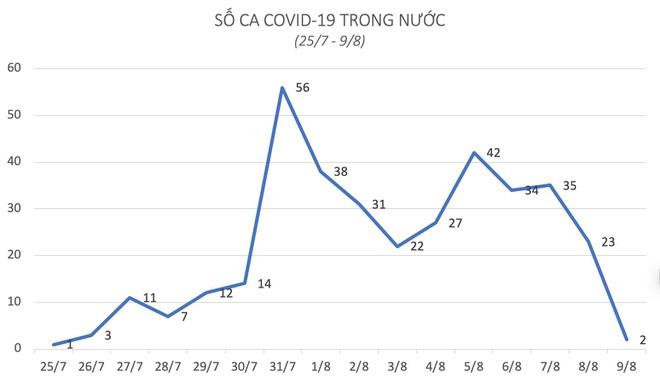 Thêm 2 ca mắc Covid-19, một người ở Hà Nội-1