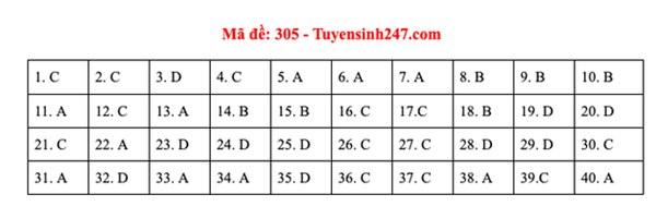 Đáp án đề thi môn Lịch sử tốt nghiệp THPT Quốc gia 2020 (24 mã đề)-2