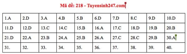 Đáp án đề thi tốt nghiệp THPT Quốc gia 2020 môn Vật lý (24 mã đề)-1