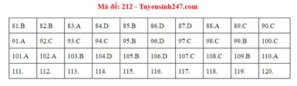 Đáp án đề thi tốt nghiệp THPT Quốc gia 2020 môn Sinh (24 mã đề)-6