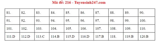 Đáp án đề thi tốt nghiệp THPT Quốc gia 2020 môn Sinh (24 mã đề)-8