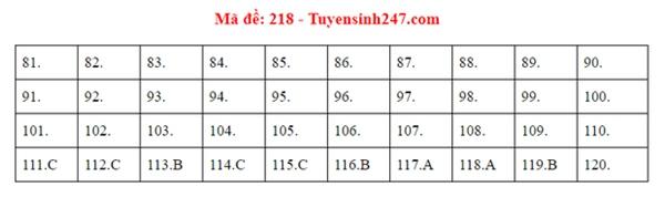 Đáp án đề thi tốt nghiệp THPT Quốc gia 2020 môn Sinh (24 mã đề)-9