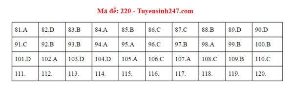 Đáp án đề thi tốt nghiệp THPT Quốc gia 2020 môn Sinh (24 mã đề)-10