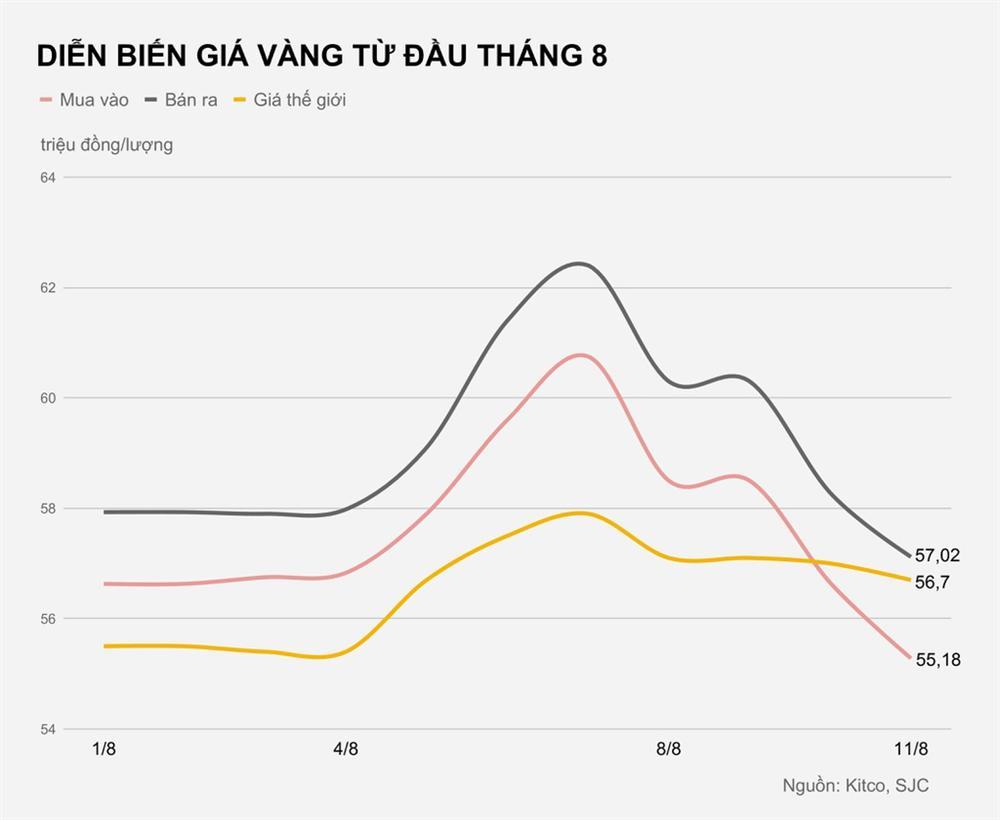 Giá vàng hôm nay 11/8: Tiếp tục giảm mạnh, mất hơn 5 triệu sau 3 ngày-1