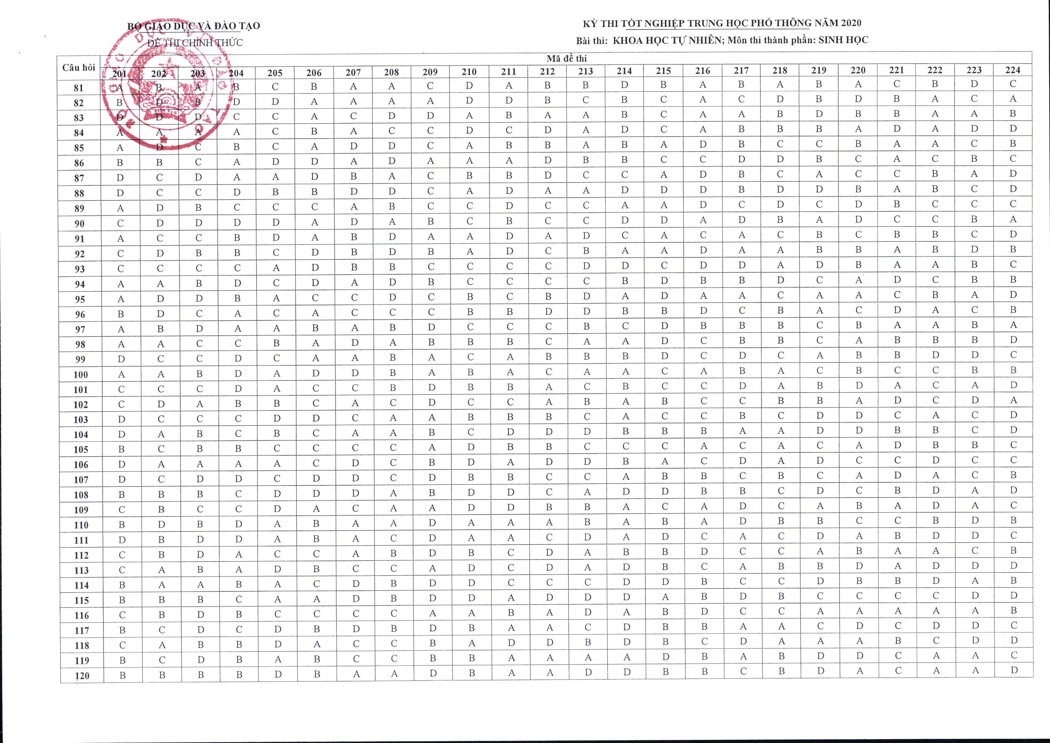 Bộ GD&ĐT chính thức công bố đáp án và thang điểm các môn thi tốt nghiệp THPT-13