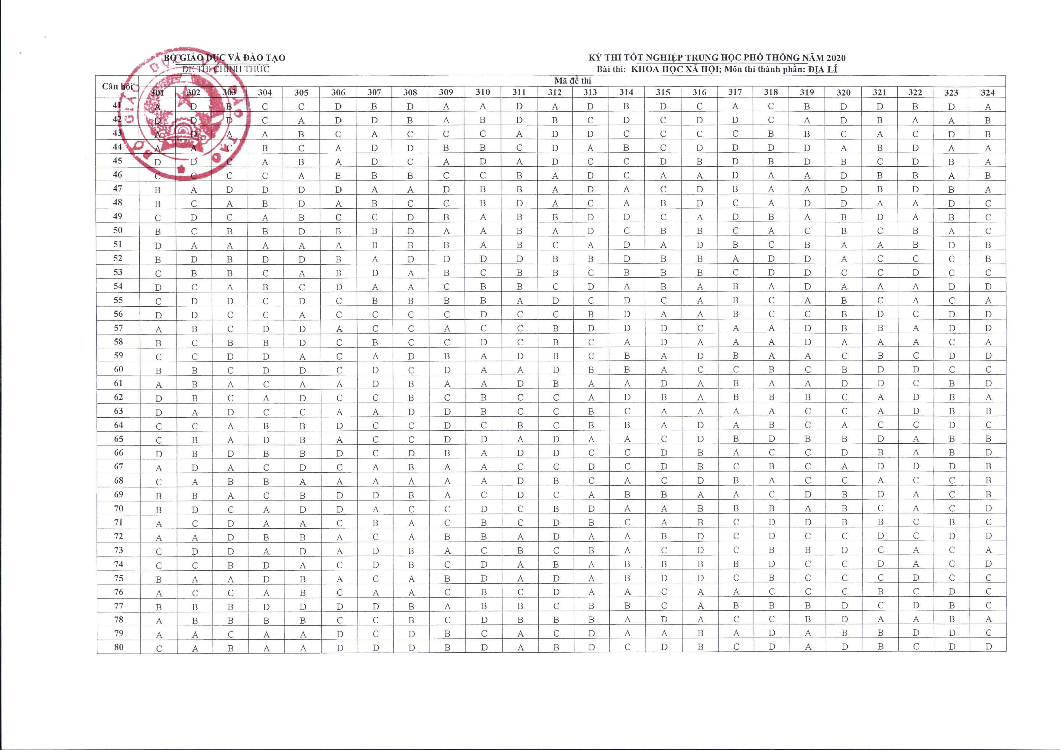 Bộ GD&ĐT chính thức công bố đáp án và thang điểm các môn thi tốt nghiệp THPT-15