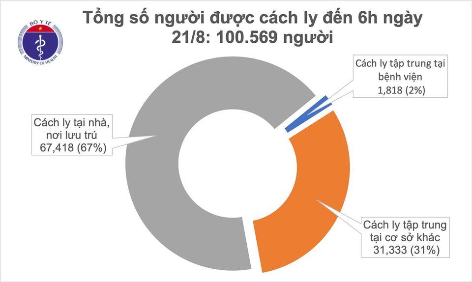 Sáng 21/8, không ghi nhận ca mắc mới COVID-19, đã có 114 bệnh nhân âm tính từ 1-3 lần-1