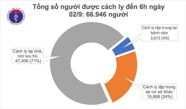 Ngày thứ 4 không ghi nhận ca mắc mới COVID-19 ở cộng đồng, có 117 bệnh nhân xét nghiệm âm tính-1