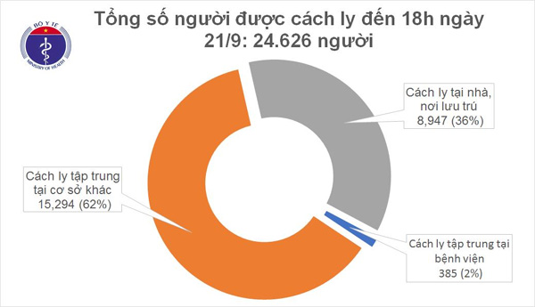 Chiều 21/9, không ghi nhận ca mắc mới COVID-19, Việt Nam chữa khỏi 947 bệnh nhân-1
