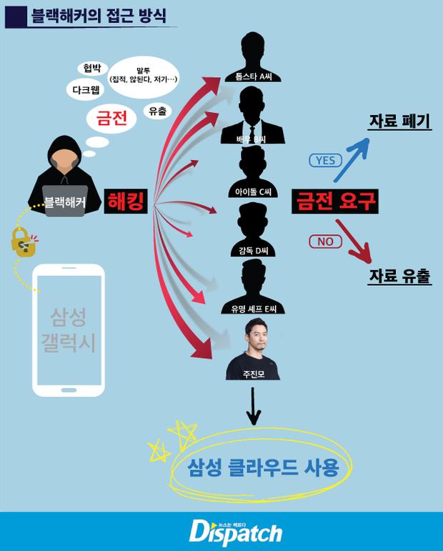 """Vụ bê bối săn gái"""" chấn động của loạt tài tử hạng A Jang Dong Gun, Joo Jin Mo chính thức khép lại: Kẻ ác đi tù từ chị đến em!-4"""