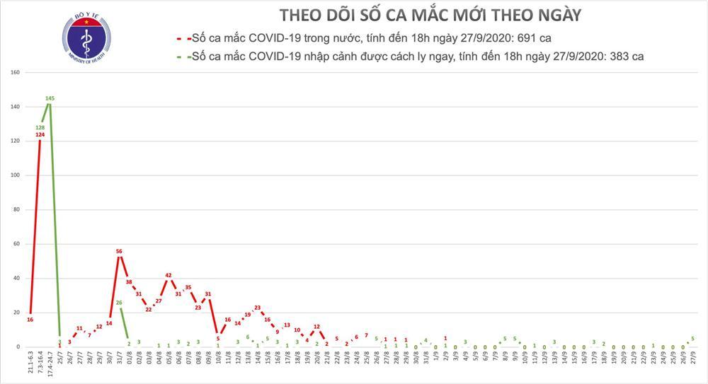 Thêm 5 ca mắc mới COVID-19 là người nhập cảnh từ Pháp, Việt Nam có 1.074 bệnh nhân-1