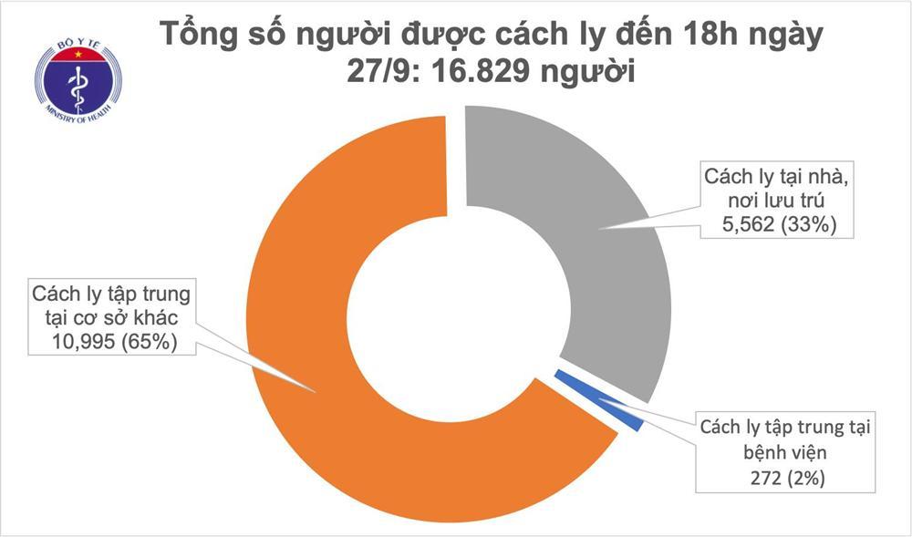 Thêm 5 ca mắc mới COVID-19 là người nhập cảnh từ Pháp, Việt Nam có 1.074 bệnh nhân-2