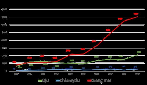 Số người khám bệnh lây qua đường tình dục ở BV Da liễu TP.HCM tăng cao-1