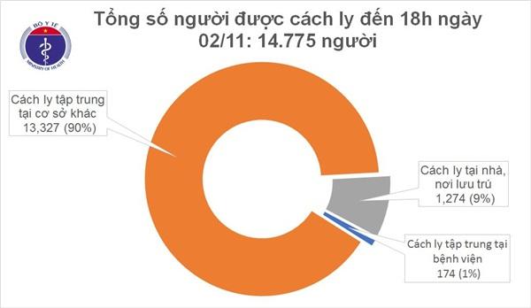 Chiều 2/11, thêm 12 ca mắc mới COVID-19 là người trở về từ Nga và Mỹ-2