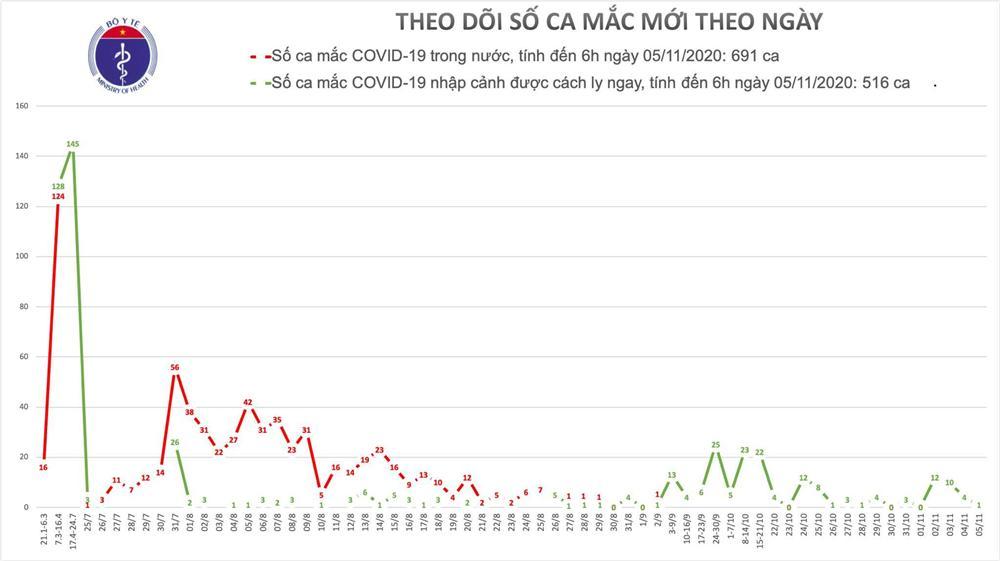 Thêm 1 người mắc Covid-19, Việt Nam đã có 1207 ca-1